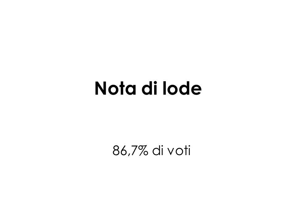 Nota di lode 86,7% di voti