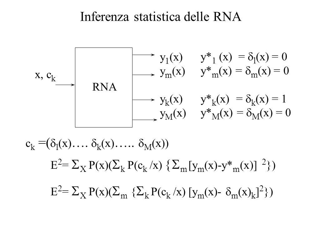 Inferenza statistica delle RNA RNA x, c k y 1 (x) y m (x) y k (x) y M (x) E 2 = X P(x)( k P(c k /x) m [y m (x)-y* m (x)] 2 }) E 2 = X P(x)( m { k P(c k /x) [y m (x)- m (x) k ] 2 }) y* 1 (x) = l (x) = 0 y* m (x) = m (x) = 0 y* k (x) = k (x) = 1 y* M (x) = M (x) = 0 c k =( l (x) ….