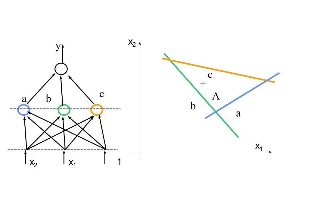 x 2 x 1 c ab y c a b A + x 2 x 1 1