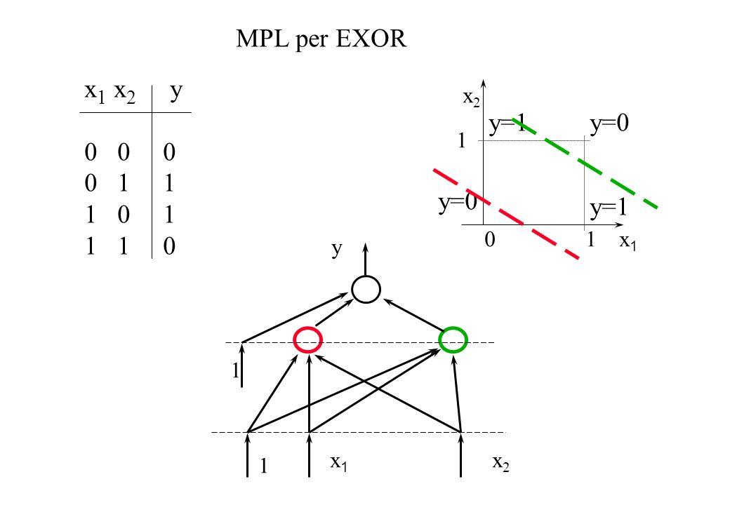 y x 1 x 2 MPL per EXOR 1 1 x 1 x 2 y 0 0 0 0 1 1 1 0 1 1 1 0 x 2 1 0 1 x 1 y=0 y=1