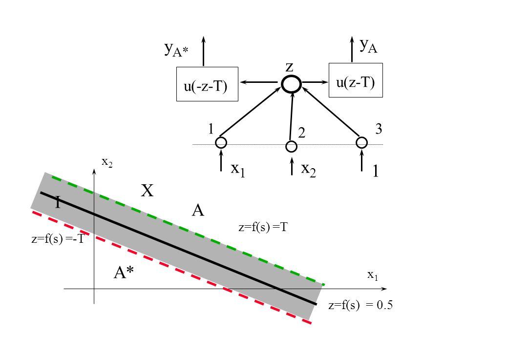 x1x1 x2x2 z=f(s) = 0.5 X z=f(s) =-T z=f(s) =T A A* I 13 x1x1 1 2 x2x2 yAyA y A* z u(z-T) u(-z-T)