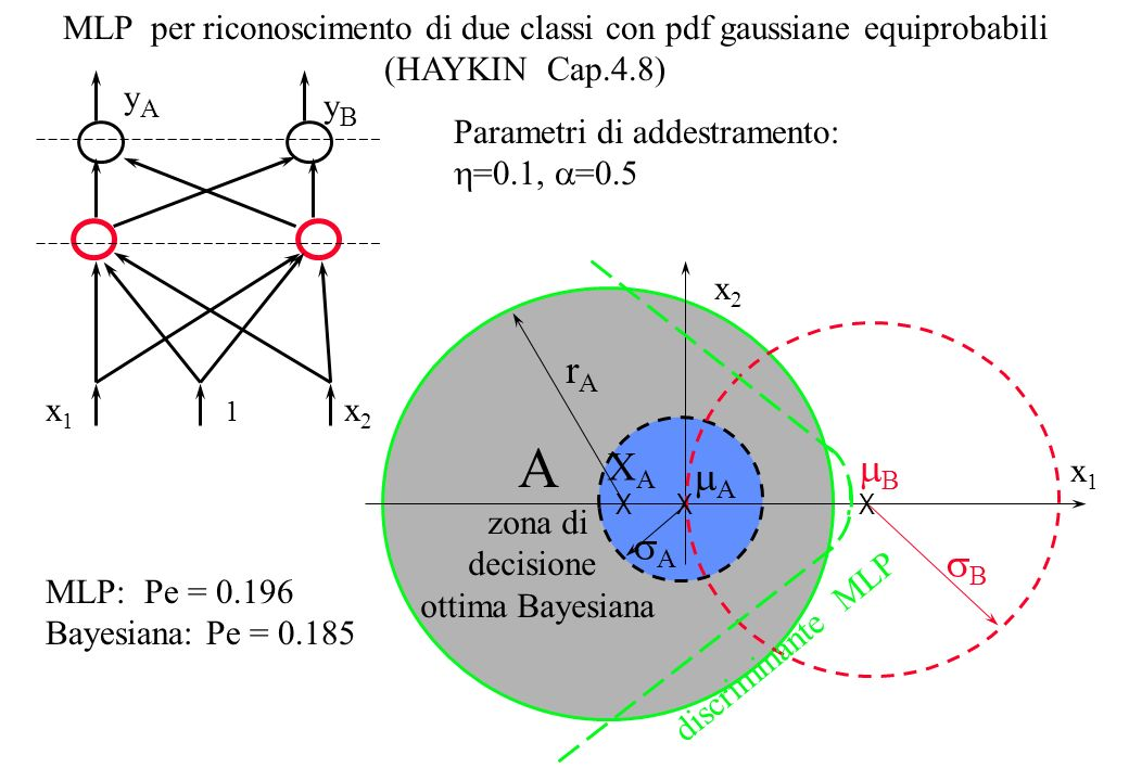 MLP per riconoscimento di due classi con pdf gaussiane equiprobabili (HAYKIN Cap.4.8) B x2x2 A X A zona di decisione ottima Bayesiana B A rArA x1x1 X