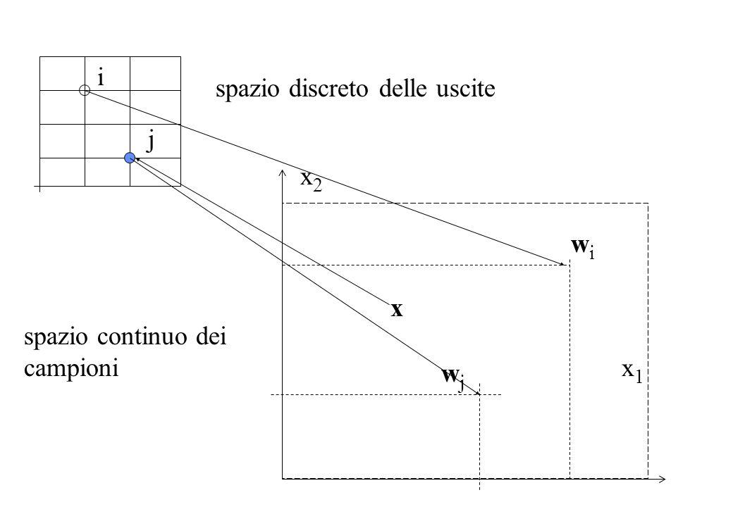 j wjwj wiwi i x x2x2 x1x1 spazio discreto delle uscite spazio continuo dei campioni