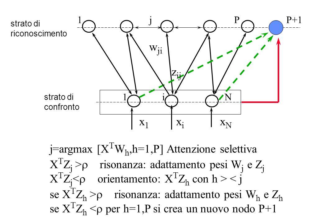 strato di riconoscimento strato di confronto 1 j P P+1 1 i N w ji x 1 x i x N z ij j=argmax [X T W h,h=1,P] Attenzione selettiva X T Z j > risonanza: adattamento pesi W j e Z j X T Z j < j se X T Z h > risonanza: adattamento pesi W h e Z h se X T Z h < per h=1,P si crea un nuovo nodo P+1