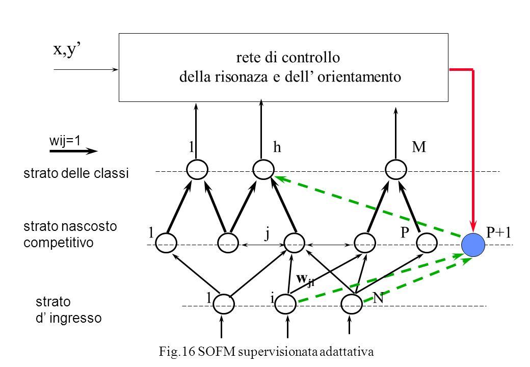 strato nascosto competitivo strato d ingresso w ji 1 j P P+1 1 i N wij=1 strato delle classi Fig.16 SOFM supervisionata adattativa 1 h M rete di contr