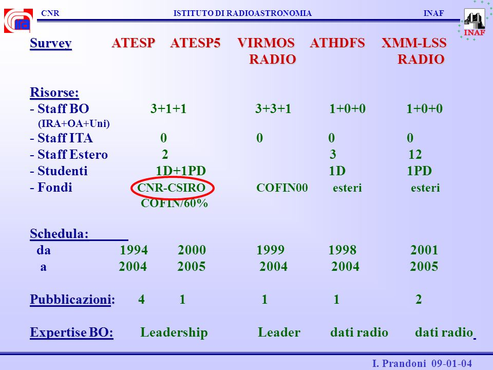 CNR ISTITUTO DI RADIOASTRONOMIA INAF I. Prandoni 09-01-04 Survey ATESP ATESP5 VIRMOS ATHDFS XMM-LSS RADIO RADIO RADIO RADIORisorse: - Staff BO 3+1+1 3