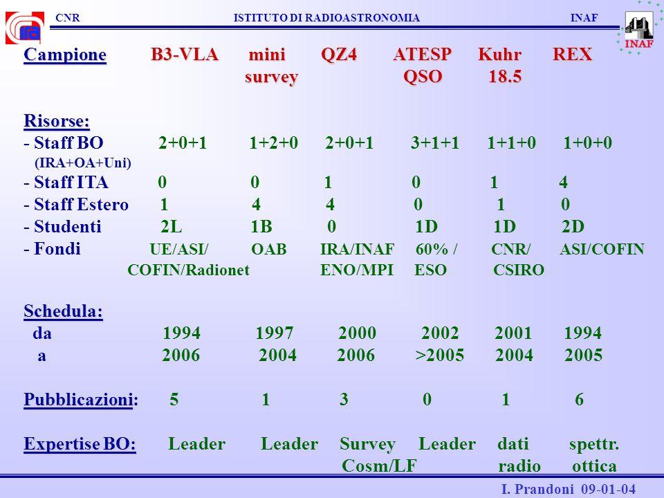 CNR ISTITUTO DI RADIOASTRONOMIA INAF I. Prandoni 09-01-04 Campione B3-VLA mini QZ4 ATESP Kuhr REX survey QSO 18.5 survey QSO 18.5Risorse: - Staff BO 2