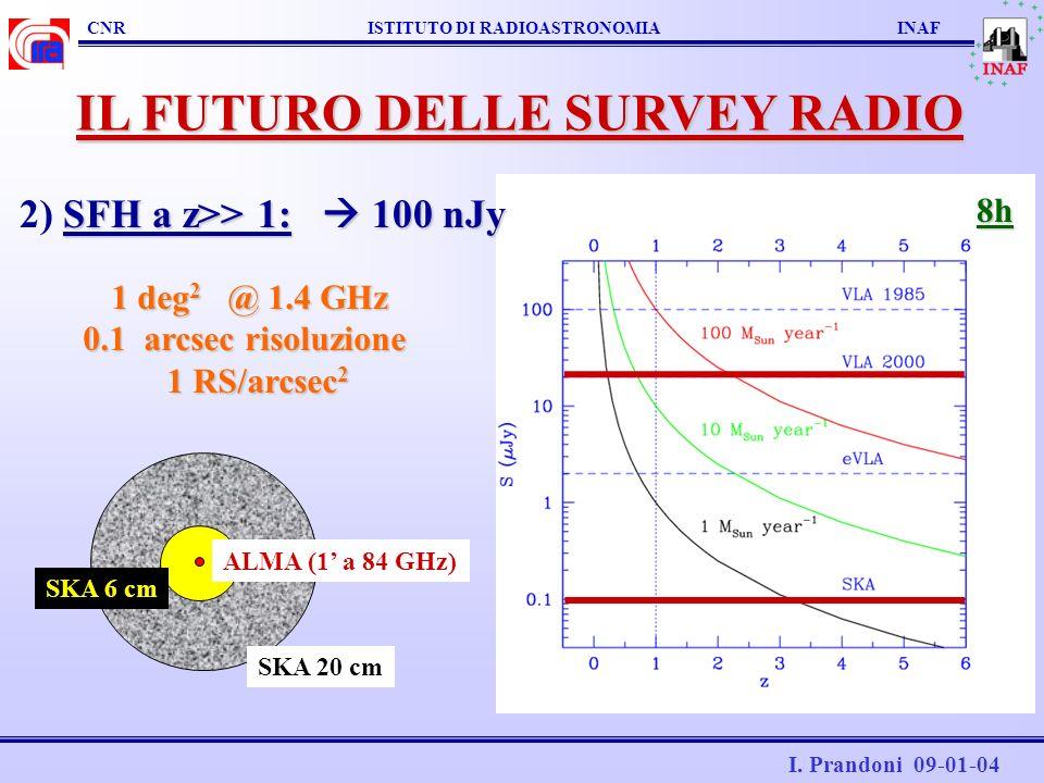 CNR ISTITUTO DI RADIOASTRONOMIA INAF I. Prandoni 09-01-04 IL FUTURO DELLE SURVEY RADIO ALMA (1 a 84 GHz) SKA 6 cm SKA 20 cm 1 deg 2 @ 1.4 GHz 1 deg 2