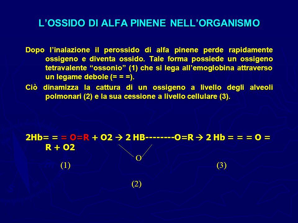 LOSSIDO DI ALFA PINENE NELLORGANISMO Dopo linalazione il perossido di alfa pinene perde rapidamente ossigeno e diventa ossido. Tale forma possiede un