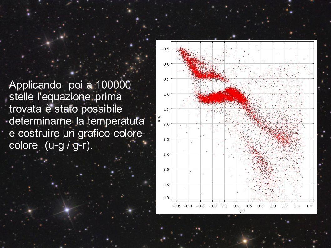 Si possono infine costruire degli istogrammi in cui in ascissa c è la temperatura appena trovata delle 5000 e 100000 stelle e in ordinata il numero di stelle.