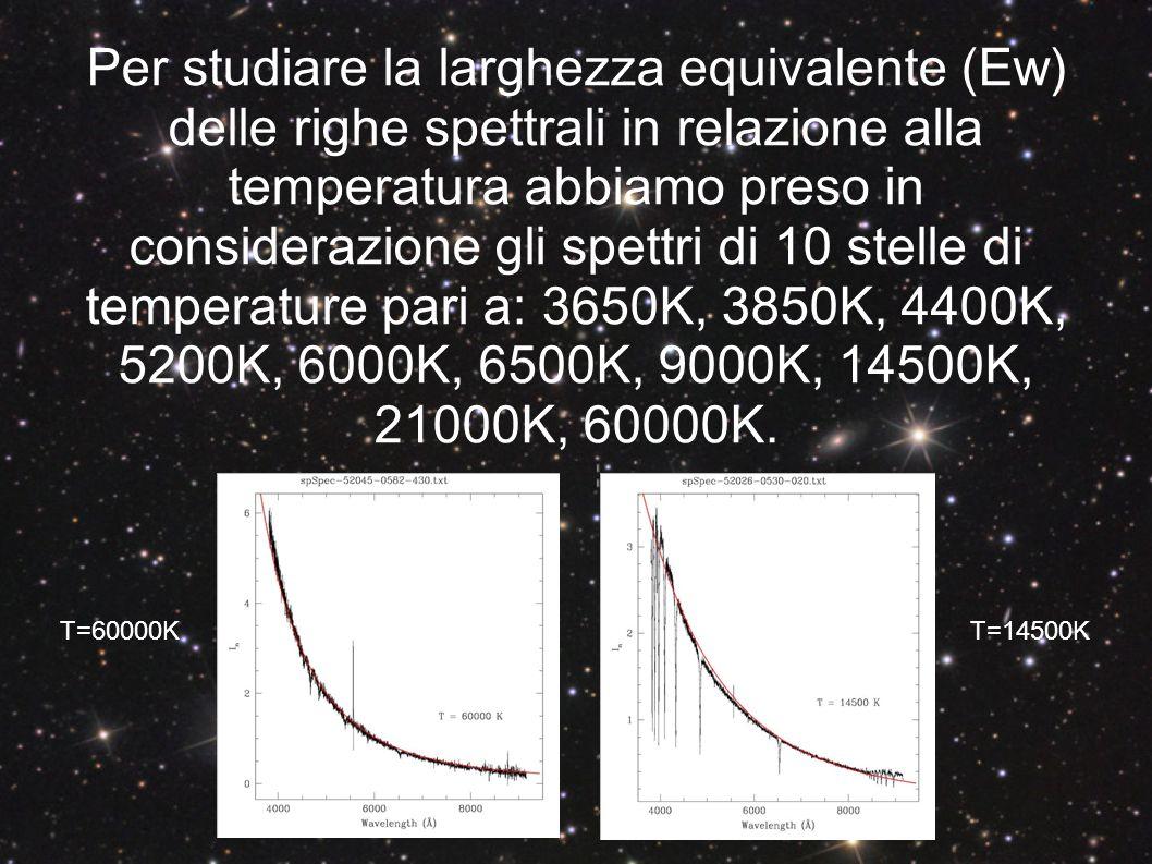 RIGHE DI ASSORBIMENTO Hα (6563 Å) Ca II K (3934 Å) Una volta individuate si calcola la larghezza equivalente utilizzando il programma IRAF(Image Reduction and Analysis Facility).