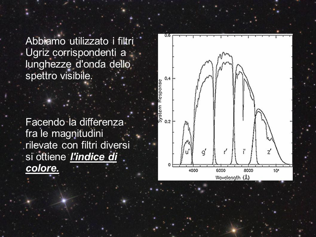 Abbiamo costruito un grafico colore-colore, calcolando la differenza fra le magnitudini (trovando quindi gli indici di colore) dei filtri g e r (g- r) e fra quelle dei filtri u e g (u-g) di un campione di 5000 stelle.