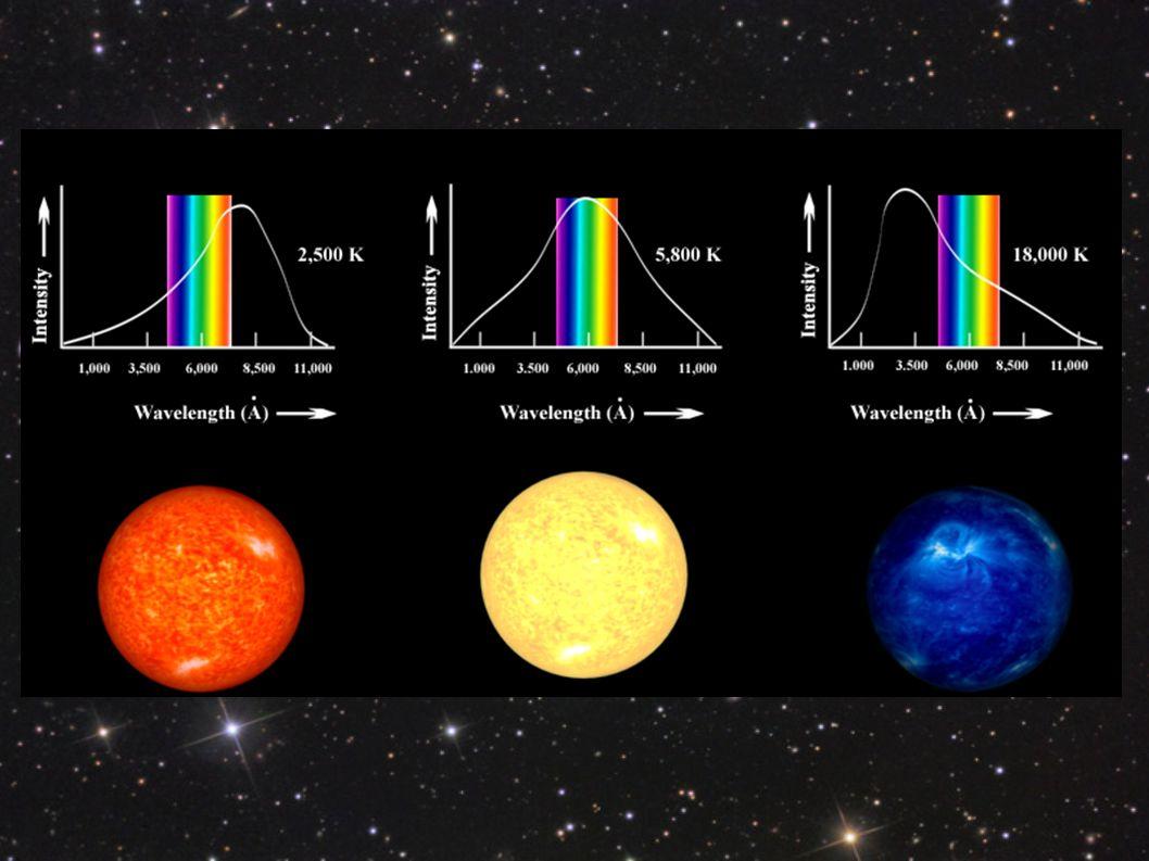 Dopo aver trovato la temperatura di queste 26 stelle abbiamo costruito 4 grafici in cui in ascissa c è il reciproco della temperatura delle stelle(1/T) e in ordinata un indice di colore differente per ogni grafico(g-r ; u-g ; i-r ; g-i).