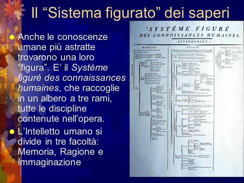 Il Sistema figurato dei saperi Anche le conoscenze umane più astratte trovarono una loro figura. E il Système figuré des connaissances humaines, che r