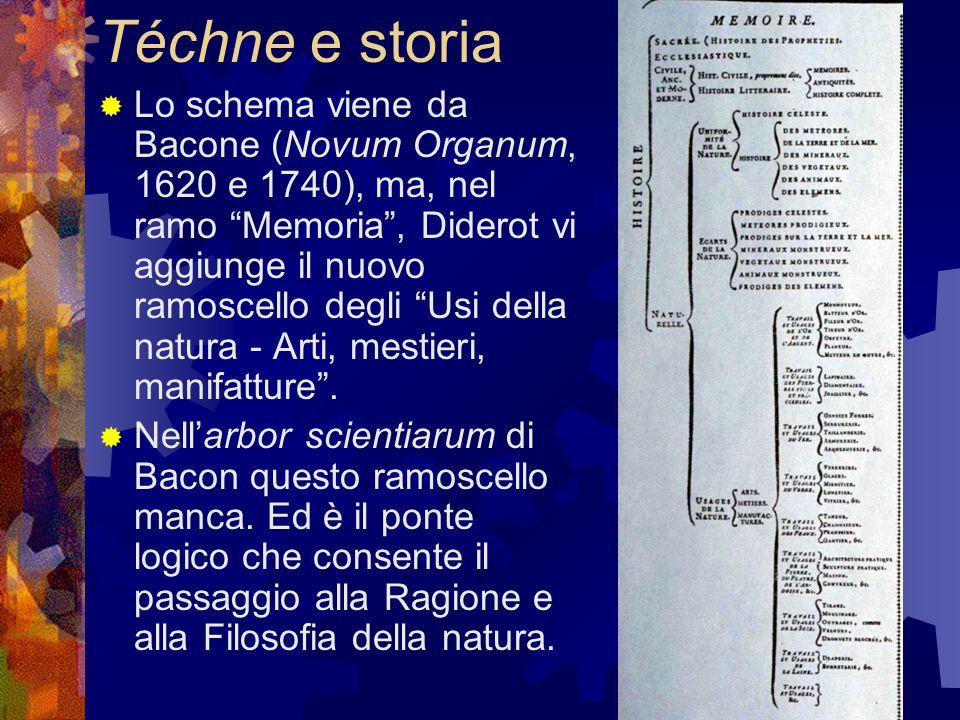 Téchne e storia Lo schema viene da Bacone (Novum Organum, 1620 e 1740), ma, nel ramo Memoria, Diderot vi aggiunge il nuovo ramoscello degli Usi della