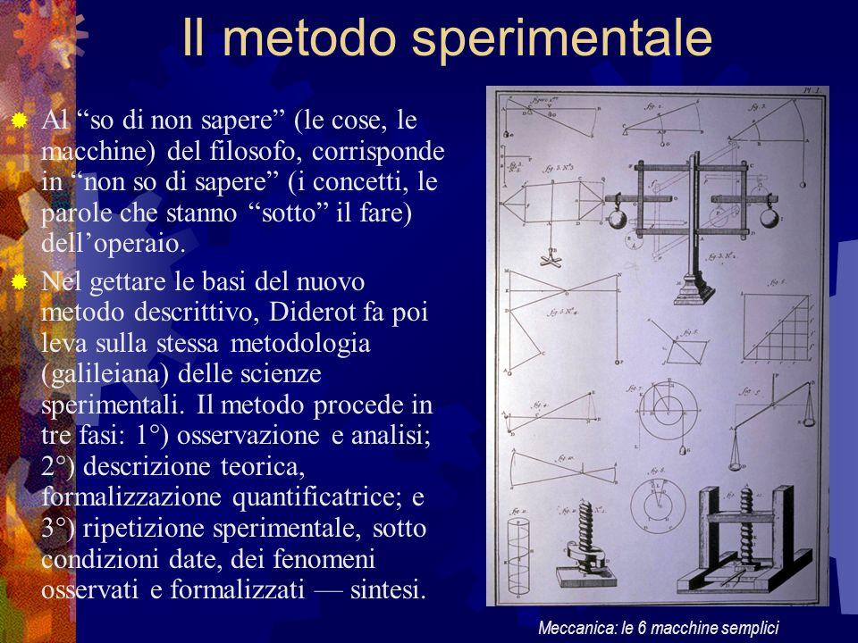 Il metodo sperimentale Al so di non sapere (le cose, le macchine) del filosofo, corrisponde in non so di sapere (i concetti, le parole che stanno sott