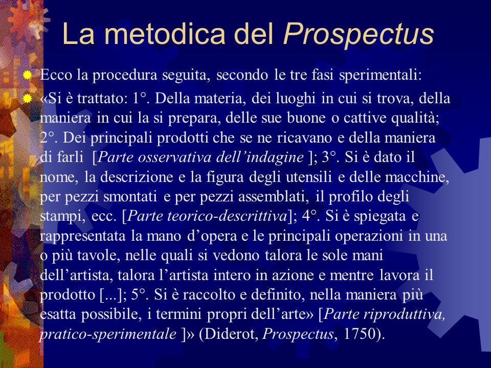 La metodica del Prospectus Ecco la procedura seguita, secondo le tre fasi sperimentali: «Si è trattato: 1°. Della materia, dei luoghi in cui si trova,