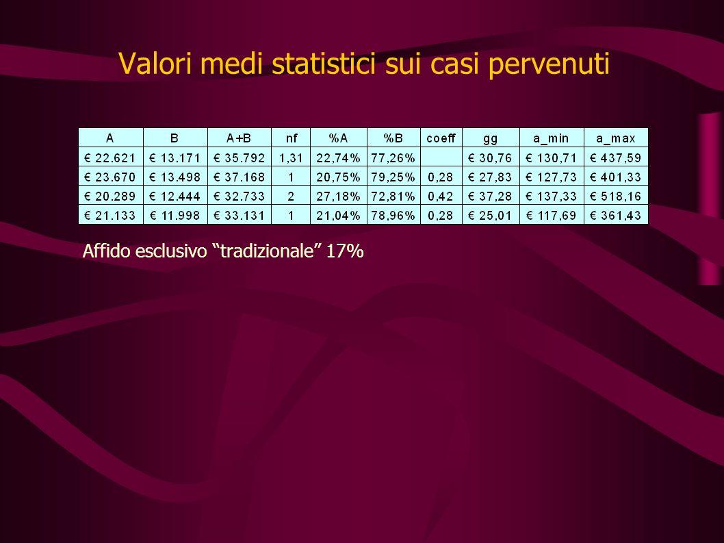 Valori medi statistici sui casi pervenuti Affido esclusivo tradizionale 17%