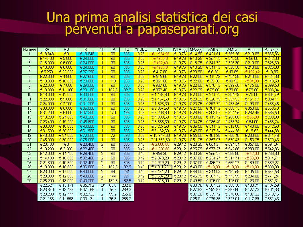 Una prima analisi statistica dei casi pervenuti a papaseparati.org
