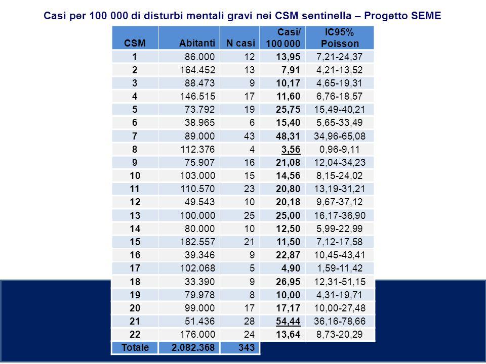 CSMAbitantiN casi Casi/ 100 000 IC95% Poisson 186.0001213,957,21-24,37 2164.452137,914,21-13,52 388.473910,174,65-19,31 4146.5151711,606,76-18,57 573.