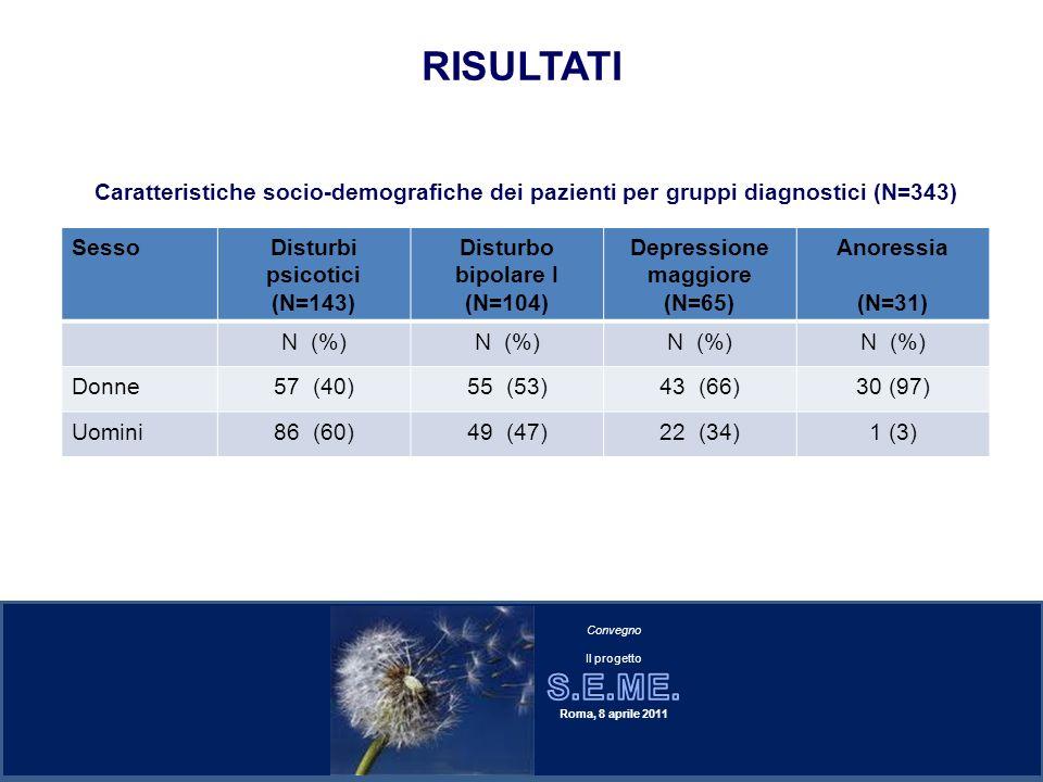 RISULTATI SessoDisturbi psicotici (N=143) Disturbo bipolare I (N=104) Depressione maggiore (N=65) Anoressia (N=31) N (%) Donne57 (40)55 (53)43 (66)30