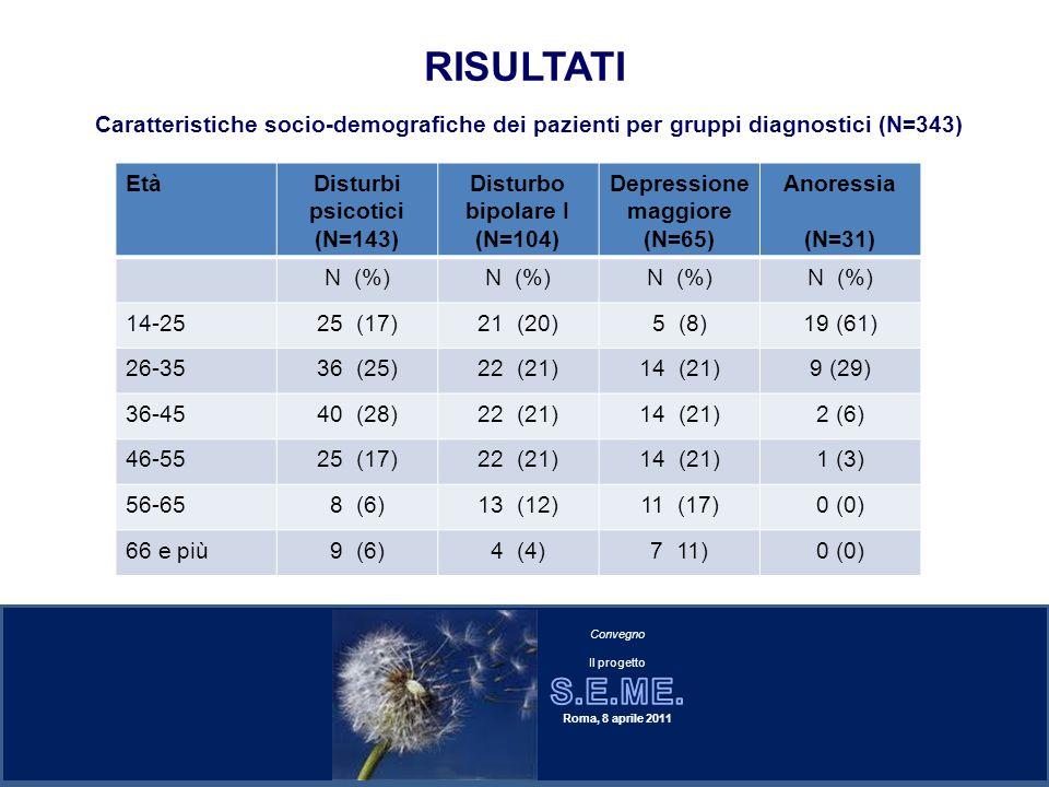 RISULTATI EtàDisturbi psicotici (N=143) Disturbo bipolare I (N=104) Depressione maggiore (N=65) Anoressia (N=31) N (%) 14-2525 (17)21 (20)5 (8)19 (61)