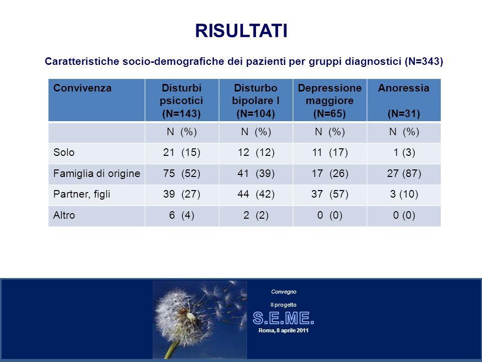 RISULTATI ConvivenzaDisturbi psicotici (N=143) Disturbo bipolare I (N=104) Depressione maggiore (N=65) Anoressia (N=31) N (%) Solo21 (15)12 (12)11 (17