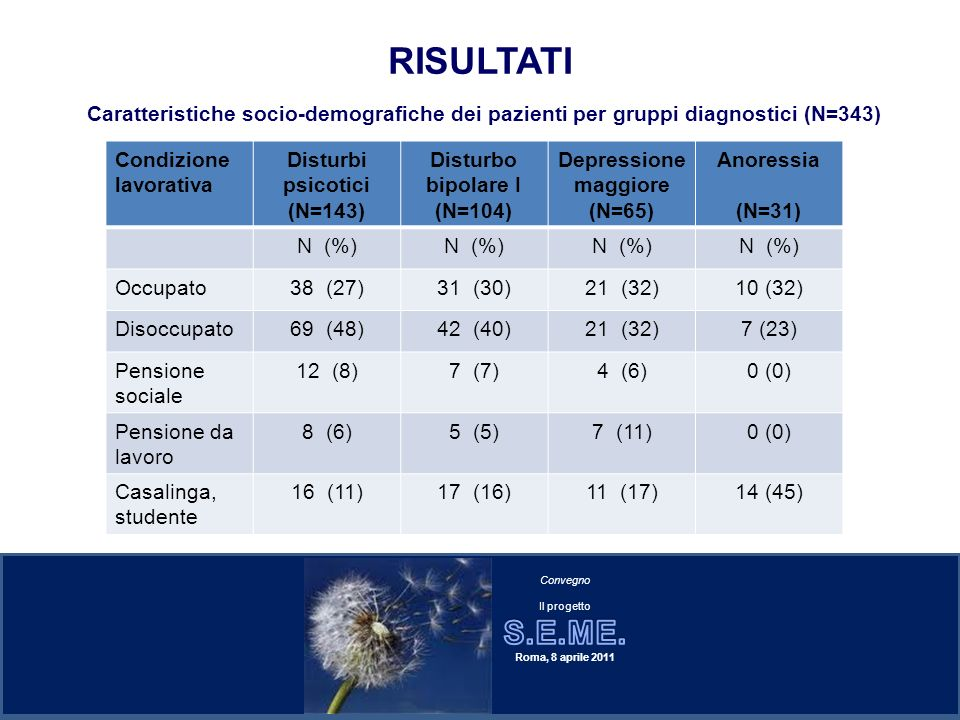 RISULTATI Condizione lavorativa Disturbi psicotici (N=143) Disturbo bipolare I (N=104) Depressione maggiore (N=65) Anoressia (N=31) N (%) Occupato38 (