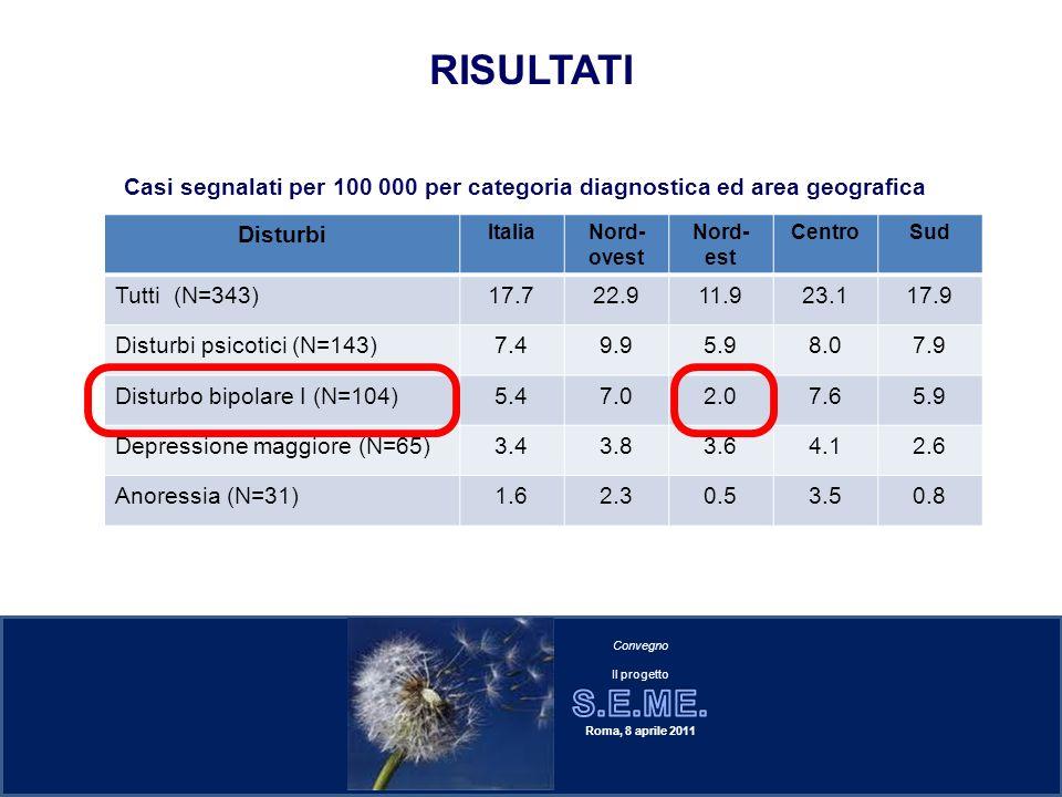RISULTATI Casi segnalati per 100 000 per categoria diagnostica ed area geografica Disturbi ItaliaNord- ovest Nord- est CentroSud Tutti (N=343)17.722.9