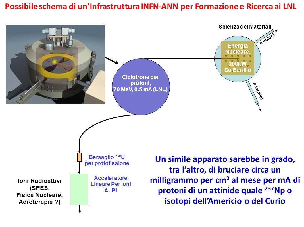Bersaglio 238 U per protofissione Acceleratore Lineare Per Ioni ALPI Ioni Radioattivi (SPES, Fisica Nucleare, Adroterapia ?) BNCT Boron Neutron Captur