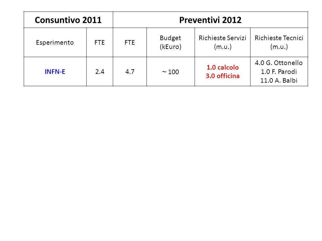 17) Consuntivo 2011Preventivi 2012 EsperimentoFTE Budget (kEuro) Richieste Servizi (m.u.) Richieste Tecnici (m.u.) INFN-E2.44.7 100 1.0 calcolo 3.0 of