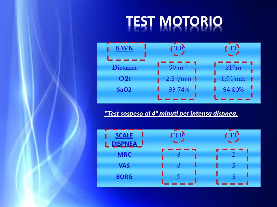 6 WKT0T1 Distanza90 m *210m O2t 2.5 l/min 1,0 l/min SaO293-74%94-80% SCALEDISPNEA T0T1 MRC 3 2 VAS 85 BORG 9 5 *Test sospeso al 4° minuti per intensa