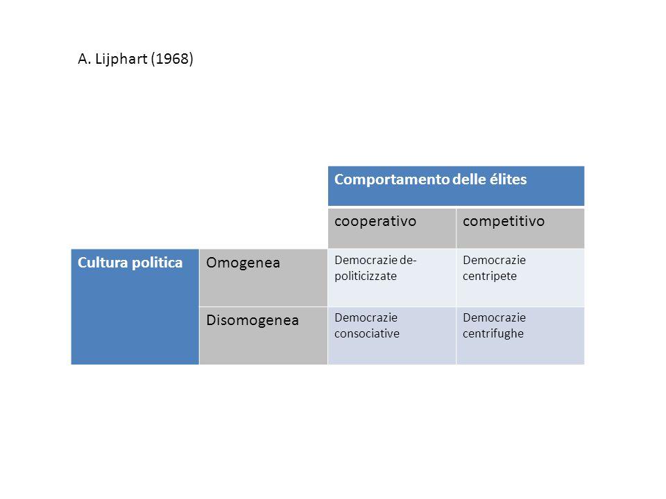 A. Lijphart (1968) Comportamento delle élites cooperativocompetitivo Cultura politicaOmogenea Democrazie de- politicizzate Democrazie centripete Disom