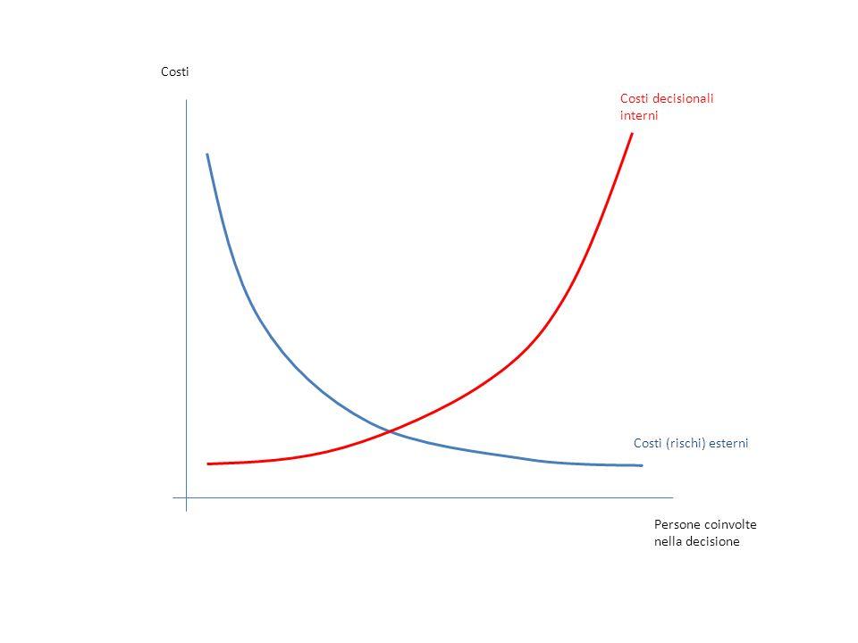 Costi decisionali interni Costi (rischi) esterni Costi Persone coinvolte nella decisione