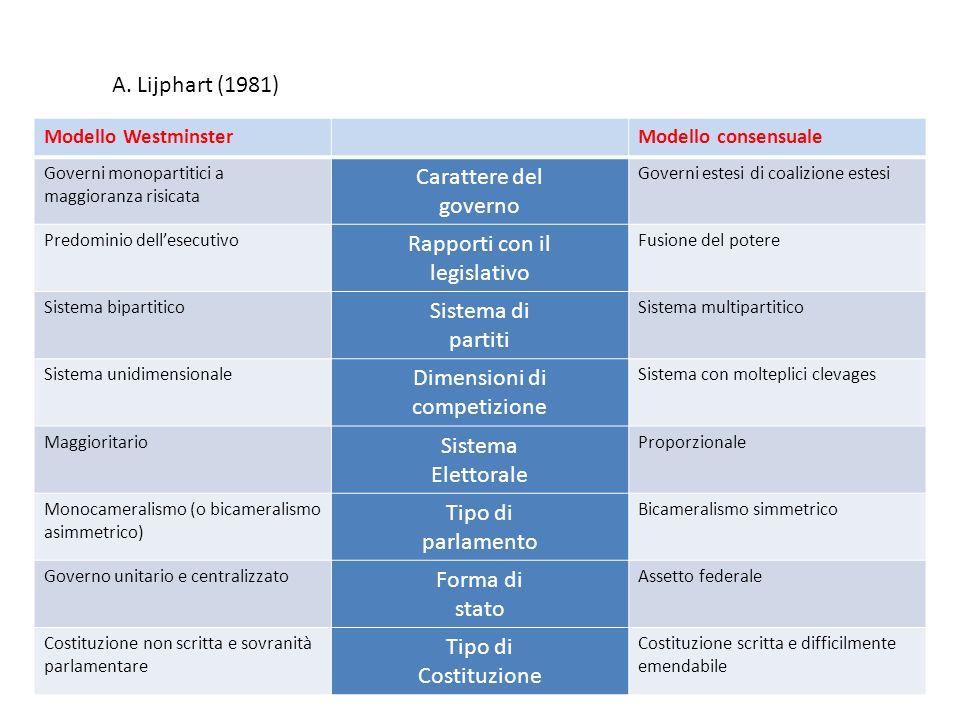 A. Lijphart (1981) Modello WestminsterModello consensuale Governi monopartitici a maggioranza risicata Carattere del governo Governi estesi di coalizi