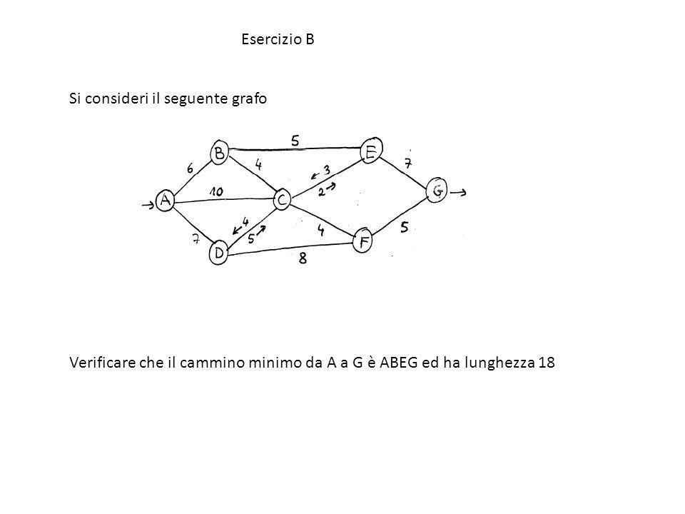 Esercizio B Si consideri il seguente grafo Verificare che il cammino minimo da A a G è ABEG ed ha lunghezza 18