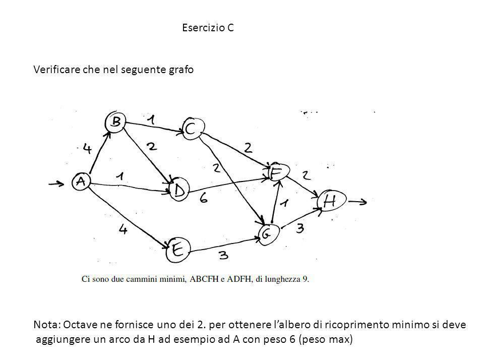 Esercizio C Verificare che nel seguente grafo Nota: Octave ne fornisce uno dei 2. per ottenere lalbero di ricoprimento minimo si deve aggiungere un ar