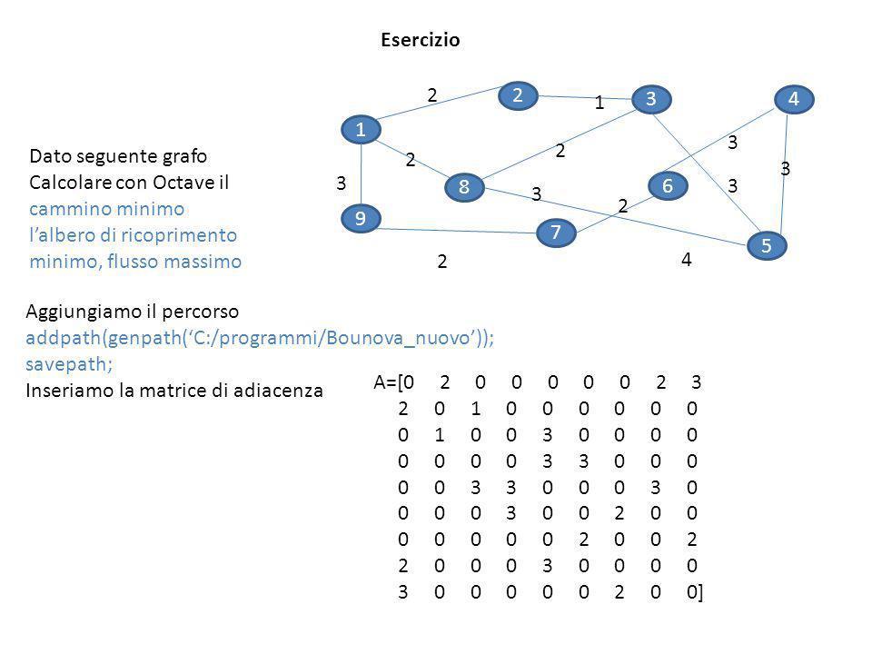 Esercizio Dato seguente grafo Calcolare con Octave il cammino minimo lalbero di ricoprimento minimo, flusso massimo Aggiungiamo il percorso addpath(ge