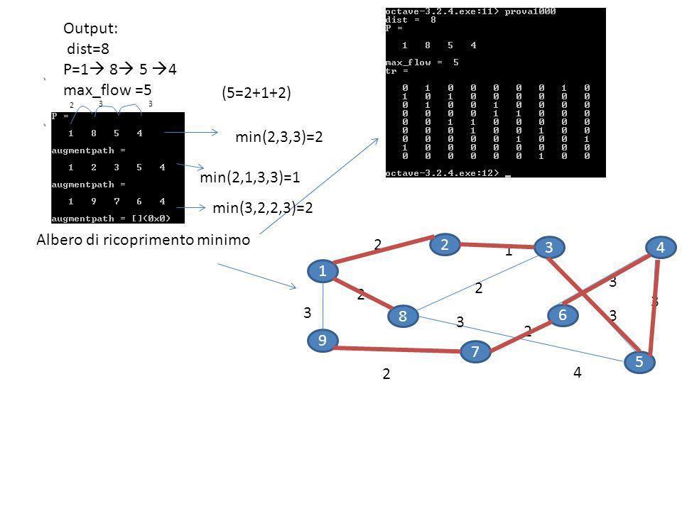 1 9 2 7 5 3 8 6 4 2 2 2 3 1 4 2 3 2 3 3 3 max Output: dist=8 P=1 8 5 4 max_flow =5 Albero di ricoprimento minimo 2 33 min(2,3,3)=2 min(2,1,3,3)=1 min(