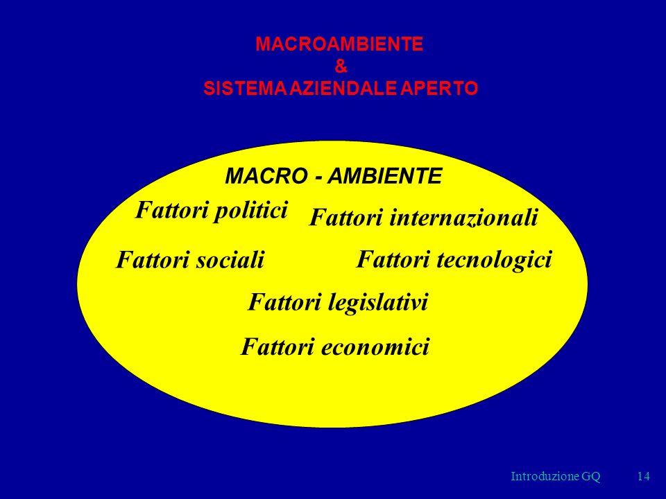 Introduzione GQ14 MACRO - AMBIENTE Fattori legislativi Fattori politici Fattori sociali Fattori internazionali Fattori tecnologici Fattori economici MACROAMBIENTE & SISTEMA AZIENDALE APERTO