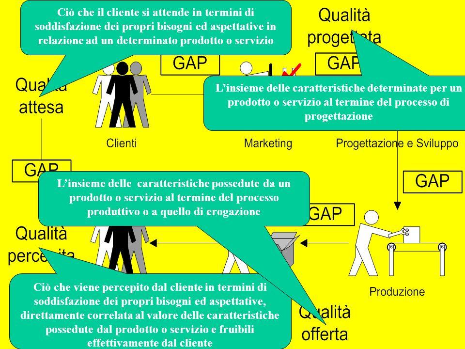 Introduzione GQ24 La Qualità Altre definizioni di uso diffuso….
