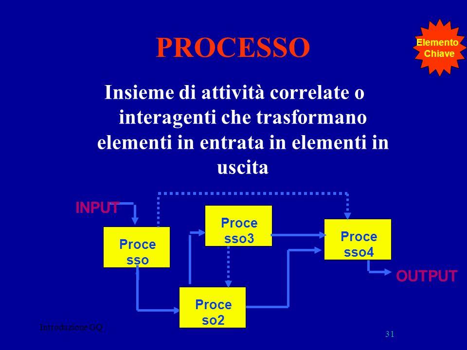 PROCESSO Insieme di attività correlate o interagenti che trasformano elementi in entrata in elementi in uscita Introduzione GQ 31 Proce sso 1 INPUT Proce sso3 Proce so2 OUTPUT Proce sso4 Elemento Chiave