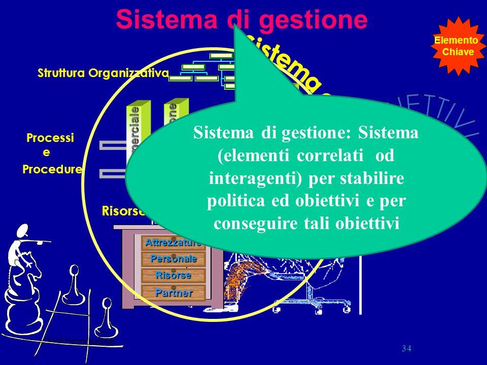 PSSS Introduzione 34 Sistema di gestione Processi e Procedure Progettazione Commerciale Assistenza Produzione Amministrazione Attrezzature Partner Per