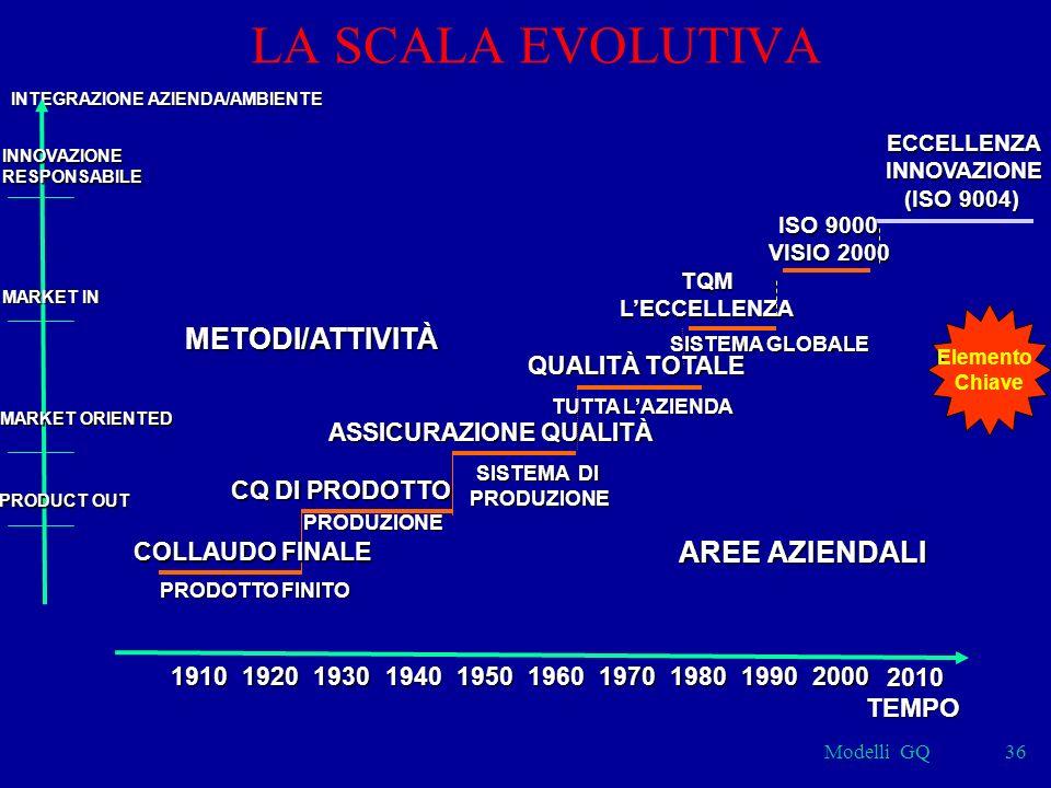Modelli GQ36 LA SCALA EVOLUTIVA SISTEMA GLOBALE TQMLECCELLENZA PRODUZIONE CQ DI PRODOTTO SISTEMA DI PRODUZIONE PRODUZIONE ASSICURAZIONE QUALITÀ TUTTA LAZIENDA QUALITÀ TOTALE METODI/ATTIVITÀ AREE AZIENDALI INTEGRAZIONE AZIENDA/AMBIENTE MARKET IN MARKET ORIENTED PRODUCT OUT 1910192019301940195019701960198019902000 TEMPO COLLAUDO FINALE PRODOTTO FINITO 2010 ECCELLENZAINNOVAZIONE (ISO 9004) INNOVAZIONERESPONSABILE ISO 9000 VISIO 2000 Elemento Chiave