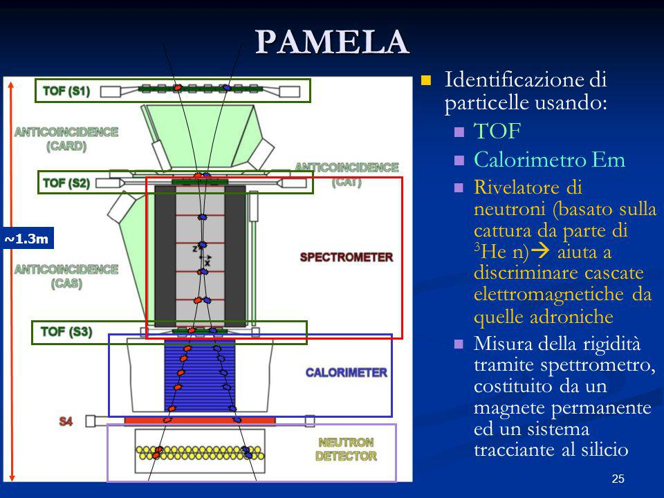 25PAMELA Identificazione di particelle usando: TOF Calorimetro Em Rivelatore di neutroni (basato sulla cattura da parte di 3 He n) aiuta a discriminare cascate elettromagnetiche da quelle adroniche Misura della rigidità tramite spettrometro, costituito da un magnete permanente ed un sistema tracciante al silicio ~1.3m