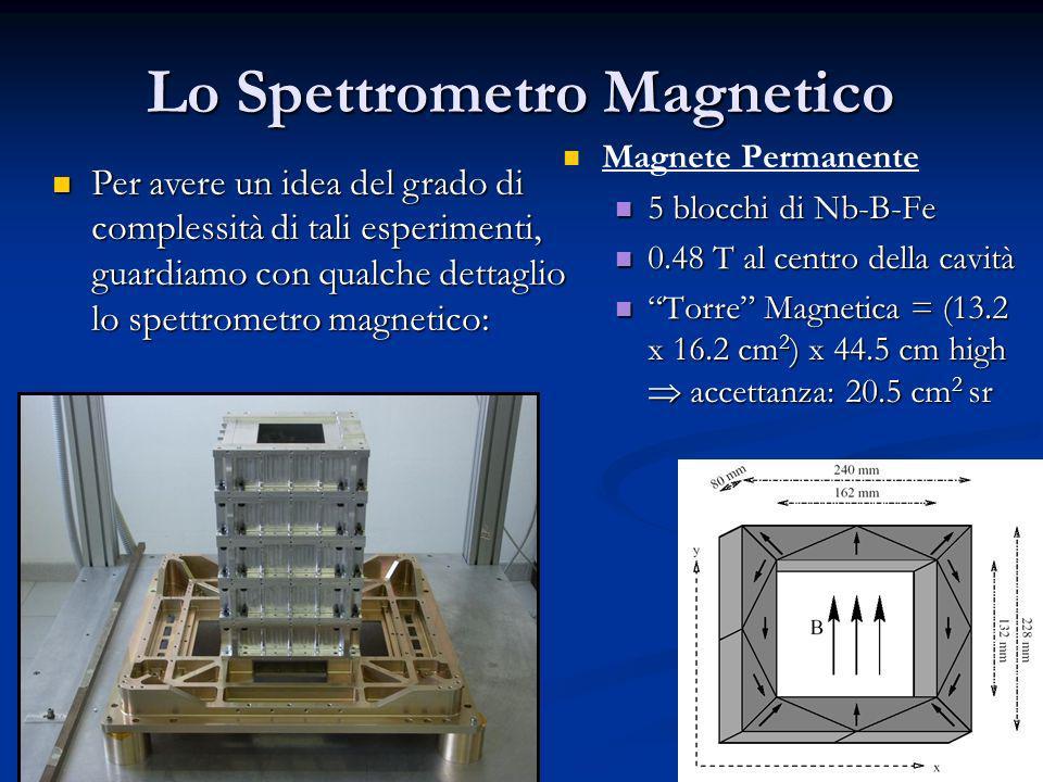 27 Lo Spettrometro Magnetico Magnete Permanente 5 blocchi di Nb-B-Fe 5 blocchi di Nb-B-Fe 0.48 T al centro della cavità 0.48 T al centro della cavità Torre Magnetica = (13.2 x 16.2 cm 2 ) x 44.5 cm high accettanza: 20.5 cm 2 sr Torre Magnetica = (13.2 x 16.2 cm 2 ) x 44.5 cm high accettanza: 20.5 cm 2 sr Per avere un idea del grado di complessità di tali esperimenti, guardiamo con qualche dettaglio lo spettrometro magnetico: Per avere un idea del grado di complessità di tali esperimenti, guardiamo con qualche dettaglio lo spettrometro magnetico: