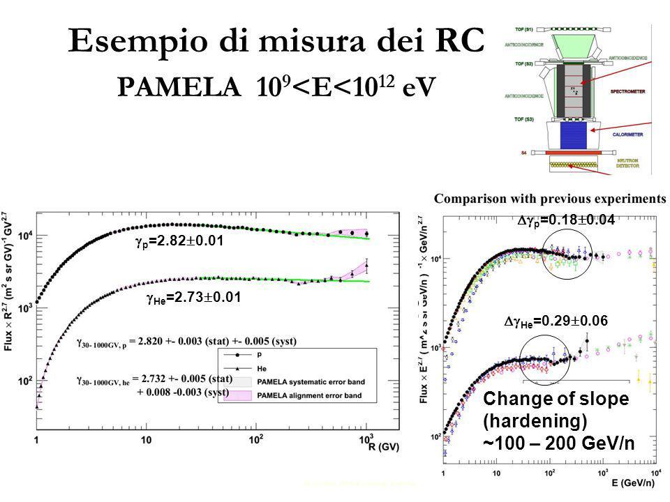 29 Change of slope (hardening) ~100 – 200 GeV/n p =0.18 0.04 He =0.29 0.06 p =2.82 0.01 He =2.73 0.01 Esempio di misura dei RC PAMELA 10 9 <E<10 12 eV