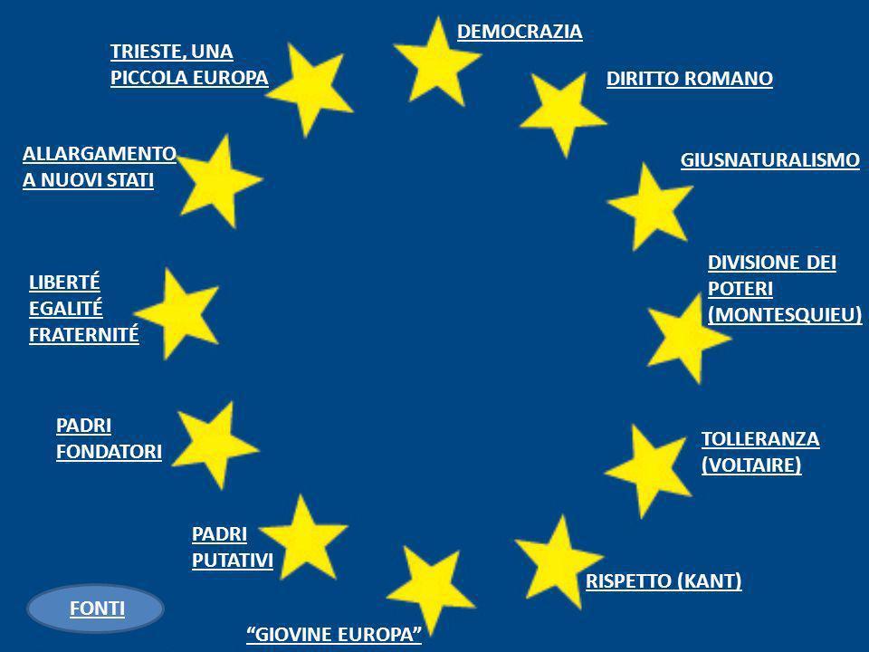 DEMOCRAZIA DIRITTO ROMANO GIUSNATURALISMO DIVISIONE DEI POTERI (MONTESQUIEU) TOLLERANZA (VOLTAIRE) RISPETTO (KANT) GIOVINE EUROPA PADRI PUTATIVI PADRI FONDATORI LIBERTÉ EGALITÉ FRATERNITÉ ALLARGAMENTO A NUOVI STATI TRIESTE, UNA PICCOLA EUROPA FONTI