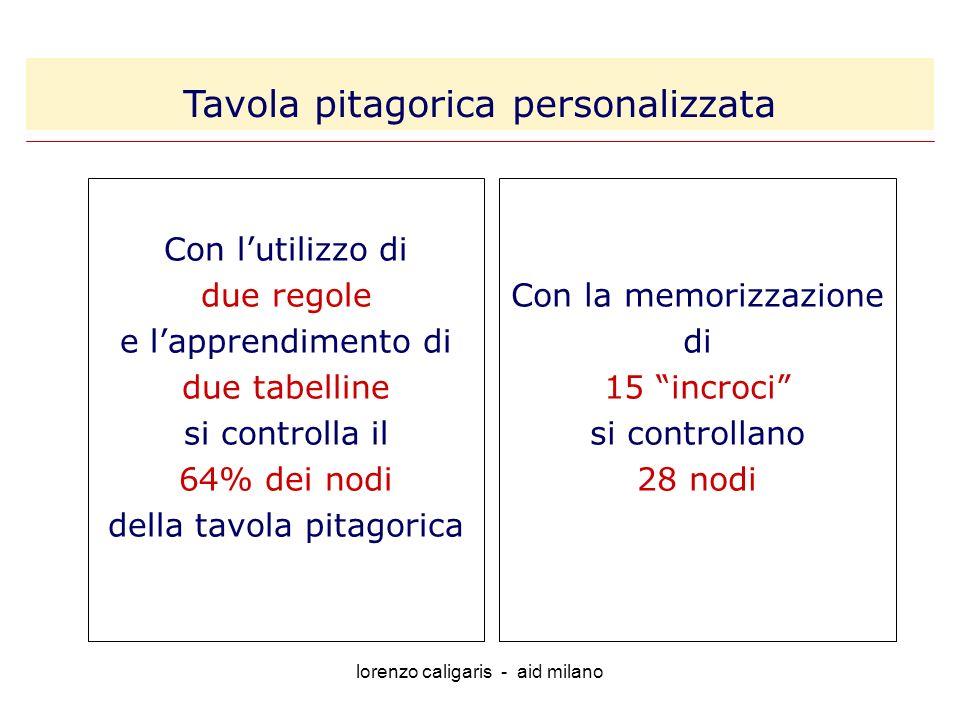 lorenzo caligaris - aid milano Con lutilizzo di due regole e lapprendimento di due tabelline si controlla il 64% dei nodi della tavola pitagorica Con la memorizzazione di 15 incroci si controllano 28 nodi Tavola pitagorica personalizzata