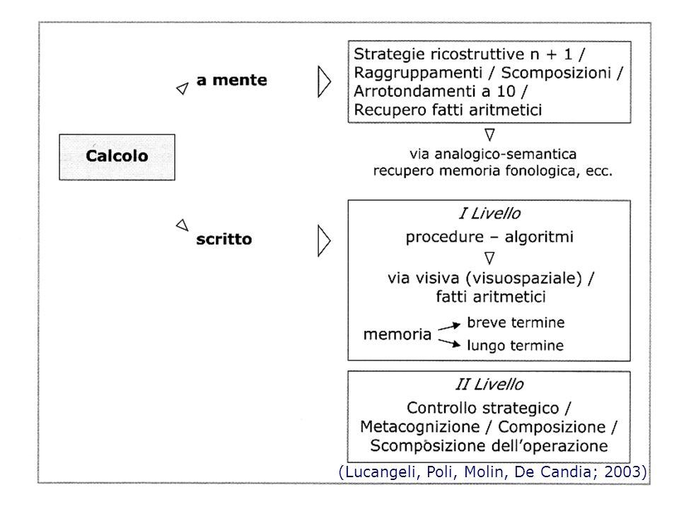 lorenzo caligaris - aid milano (Lucangeli, Poli, Molin, De Candia; 2003)